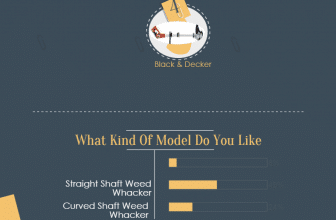 [Infographic] Weed Wacker Buying Guide